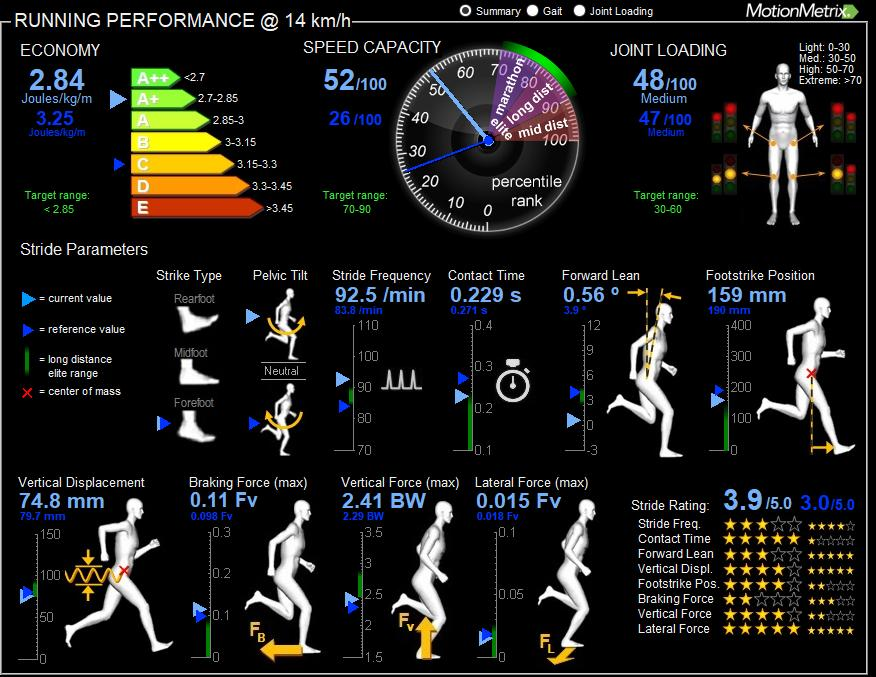 3D Running Technique Analysis